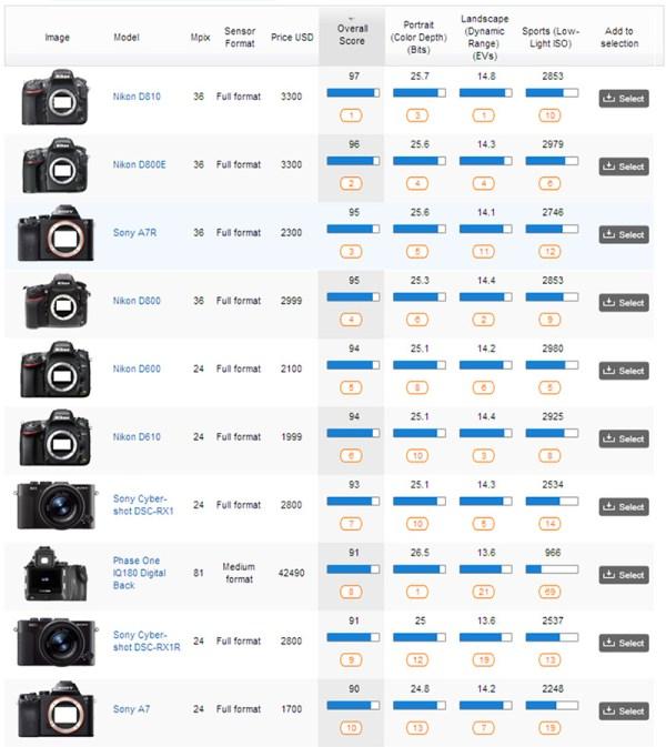 Lista da DXoMark mostra os melhores sensores de câmeras digitais (DXoMark / ago/2014)