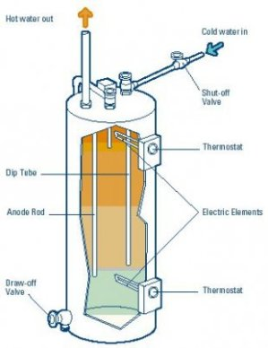 On demand water heaters | Green Home Guide | Ecohome