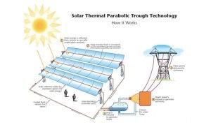 solar-thermal-parabolic