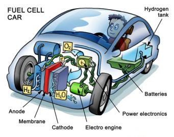 Fuel cell tech