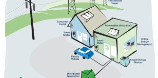 Smart-Grid-in-India