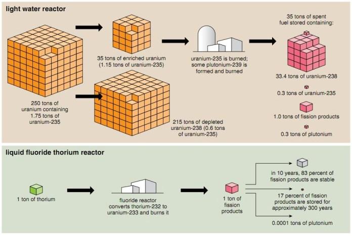 thorium-reactor-in-india