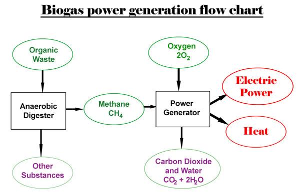 Tag Archives: Biogas Flowchart