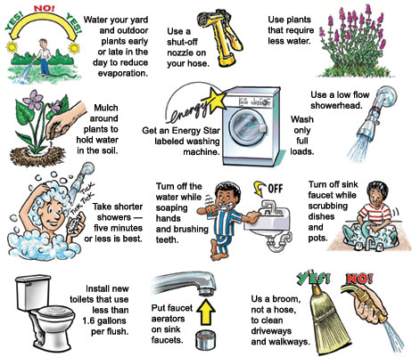 significance of domestic water conservation ecomena