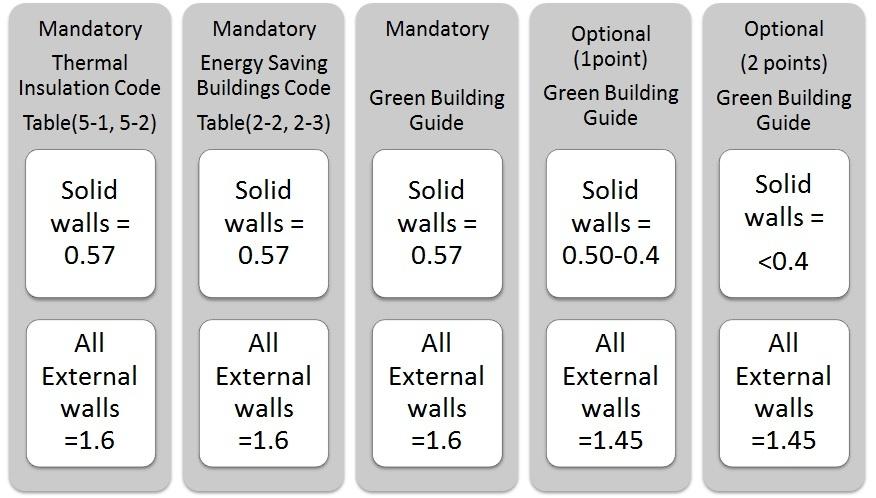 Thermal Insulation Code in Jordan