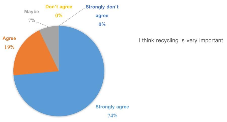 recycling-behaviour