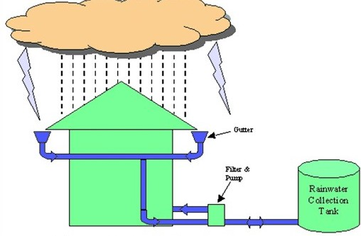 water conservation strategies