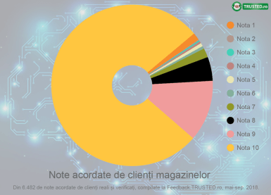Cercetare-Feedback-Trusted-note-magazine