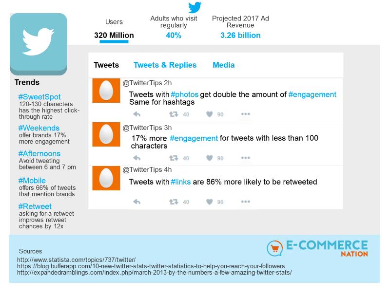 Social Commerce Twitter