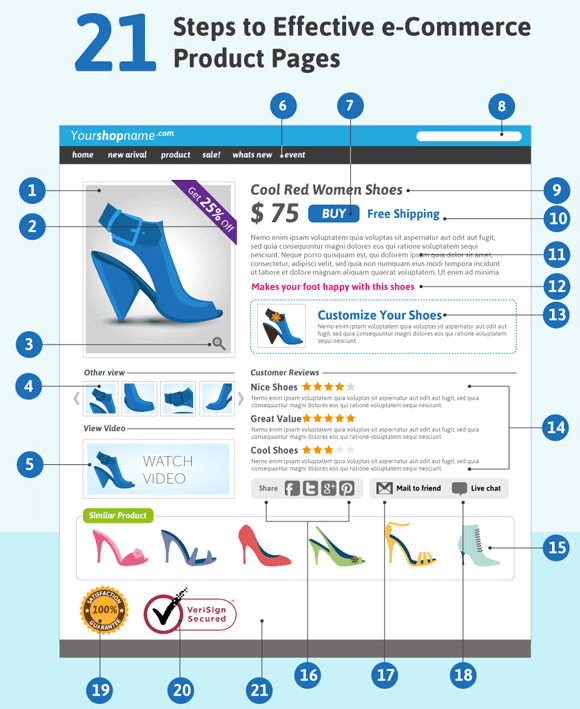 Creating a Product Page that Converts