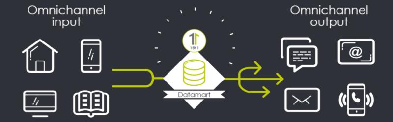 marketing-1by1-datamart