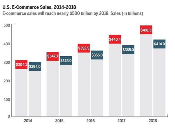 10 E-Commerce Trends to Adopt for a Better Business