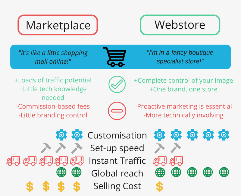 How to Migrate from a Marketplace to Your Independent E-Commerce