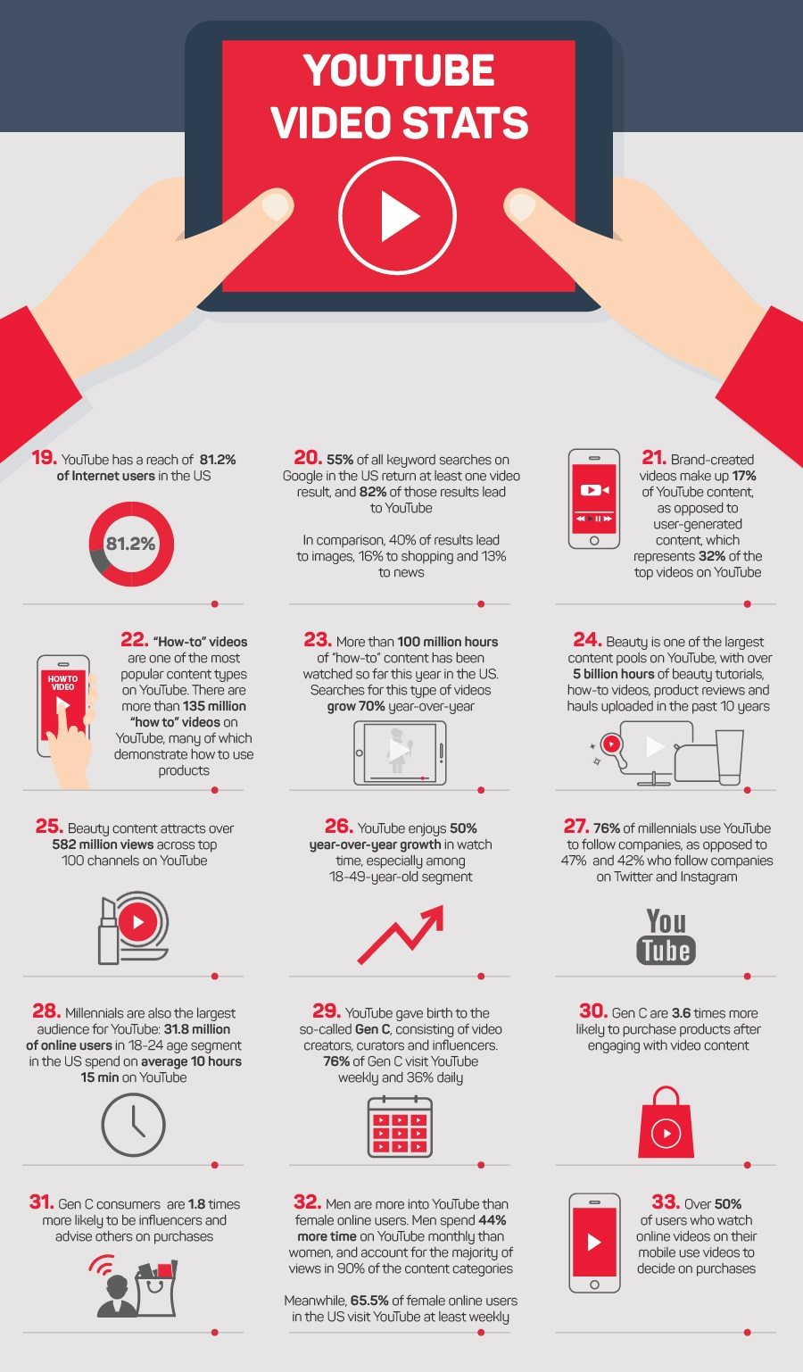 Infographic 40 ecommerce video stats you must know if you work in infographic 40 ecommerce video stats you must know if you work in online retail block4 baditri Choice Image