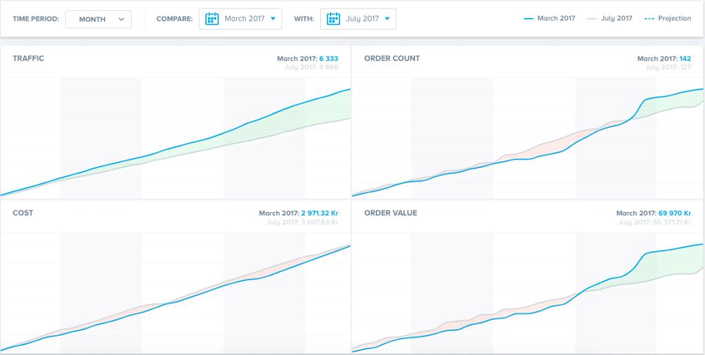 Divvit Data dashboard