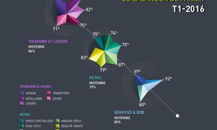 Le baromètre de Ve Interactive sur l'abandon de panier e-commerce – Premier Trimestre 2016