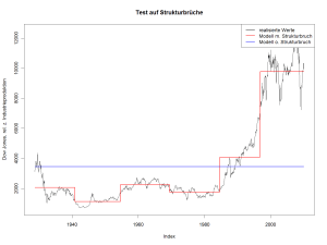 Strukturbrüche in der Relation von Dow Jones und Industrieproduktion