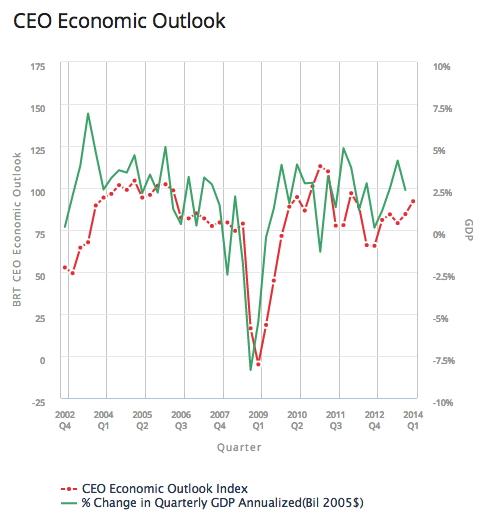 brt_ceo_economic_outlook