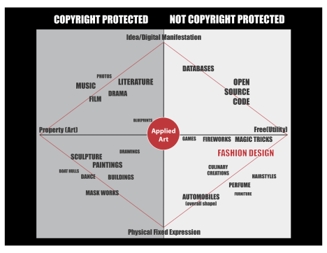 Copyright protection for intellectual property