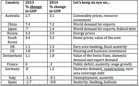 Euro Zone Drag on World Economic Growth