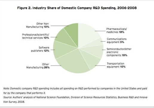 Most R&D Originates in Manufacturing