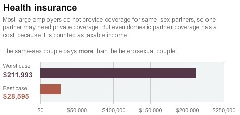 Marriage Makes Health Insurance Less Expensive.