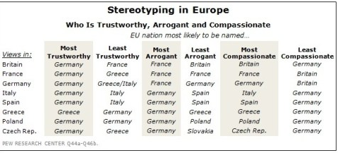European Union stereotyping from Pew Research