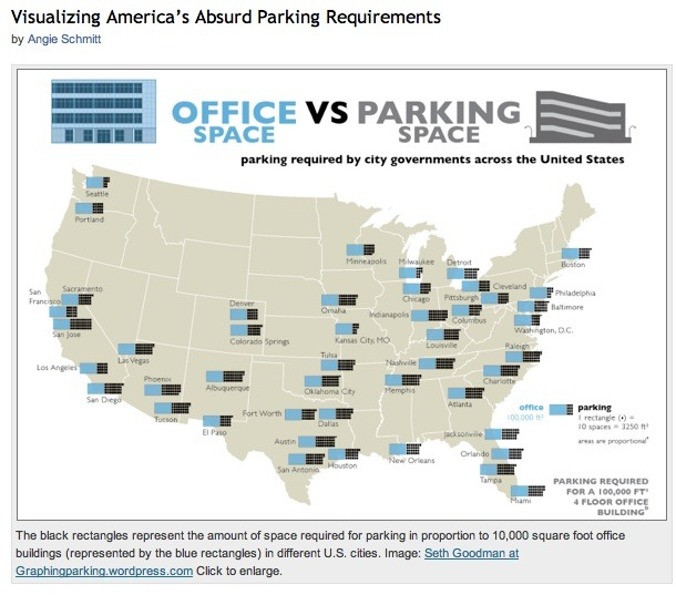 Negative Externalities- Mandated Parking Spaces