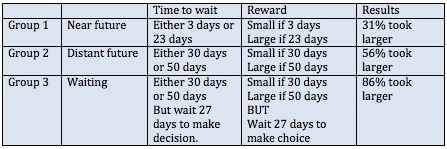 "Data from: ""When Waiting to Choose Increases Patience"""