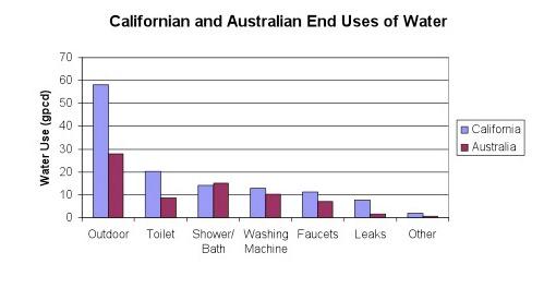 From: California Water Blog. 2005 data.
