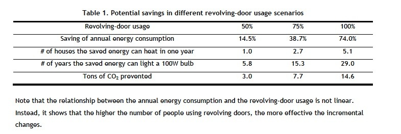 Sustainability from revolving doors.