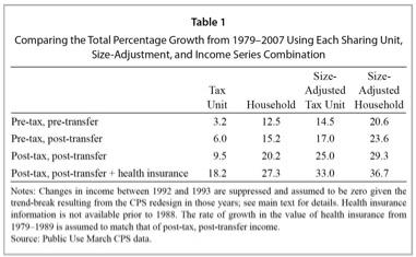 Income Inequality Burkhauser et al