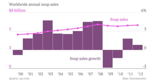 Oligopoly Worldwide Soup Sales