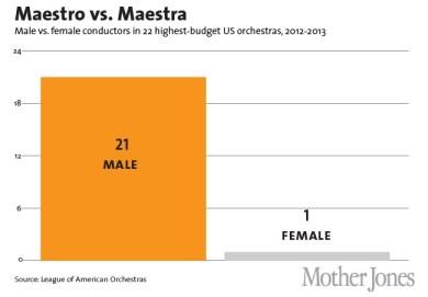 Gender Gap Female Conductorss