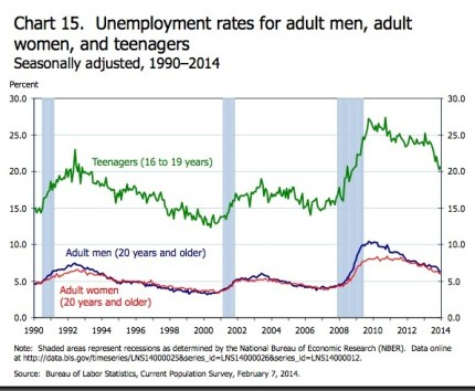 Unemployment Rate based on gender and age