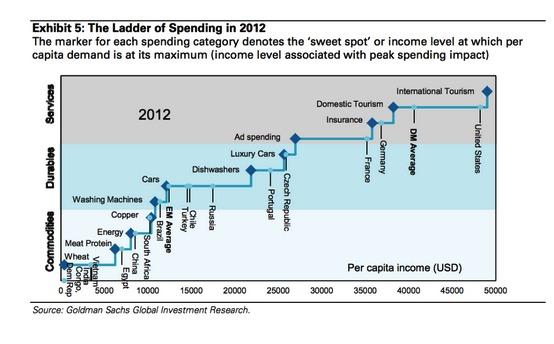 Emerging Markets Ladder of Spending