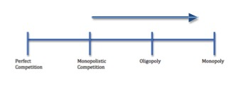Trademarks Competitive Market Structures