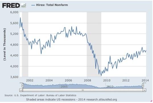 Employment Report JOLTS Hires