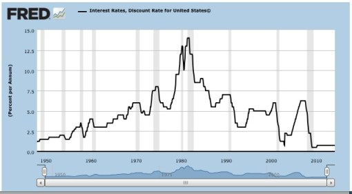 Stagflation and Discount Rate History