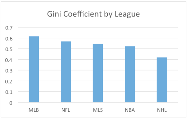 Income inequality among sports leagues varies