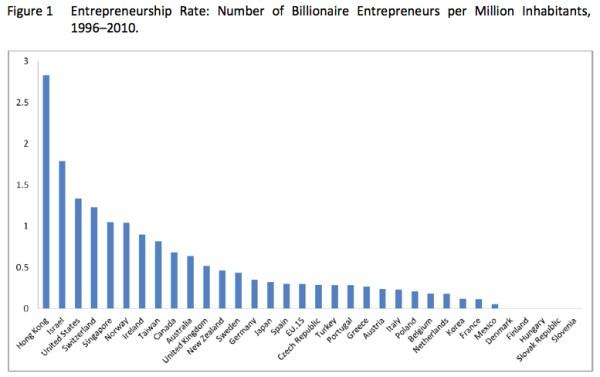 Using billionaires to measure entrepreneurship