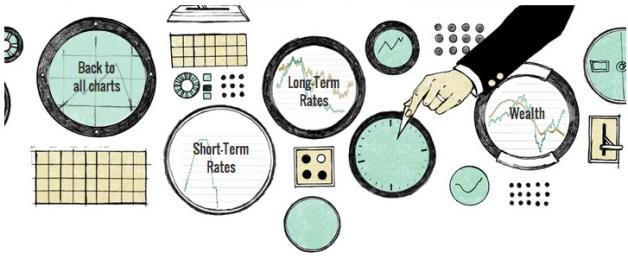 Monetary Policy Markets Indicators
