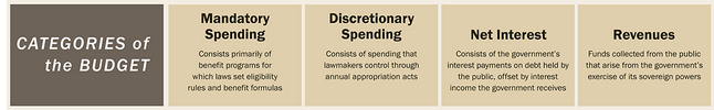 Federal budget categories
