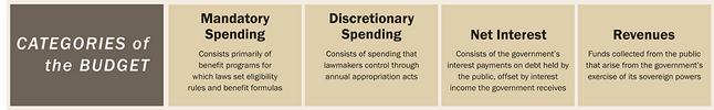 Federal Budget spending and revenue