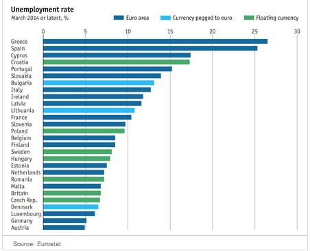 Europe's Economic Growth details