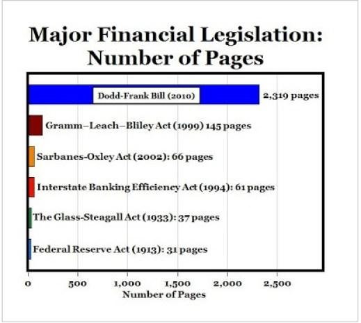 Length of Financial Regulation laws