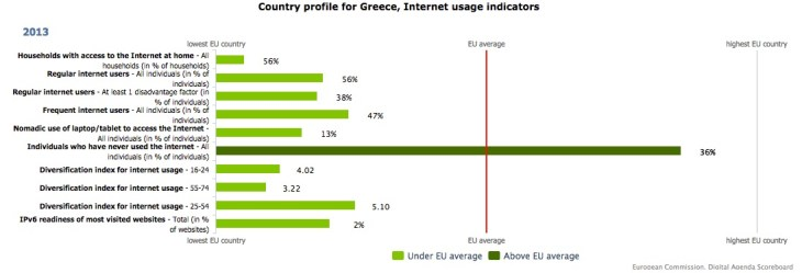 Information Infrastructure Greece and EU