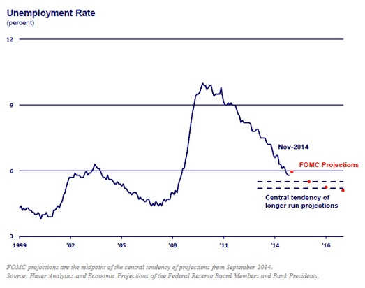 Monetary Policy, unemployment and the Fed's dual mandate