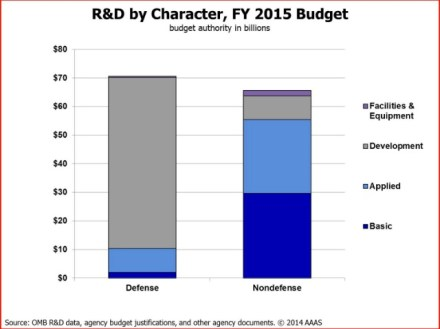 Federal Budget R&D composition