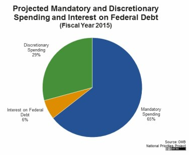 R&D spending in the federal budget is discretionary.